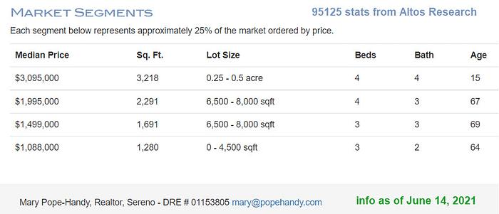 2021-06-14_18-02-24 Willow Glen market segments 95125 Altos Research