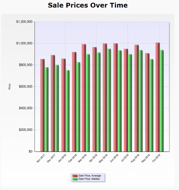 Santa Clara County - average and median sale prices over time CONDOS and TOWNHOUSES