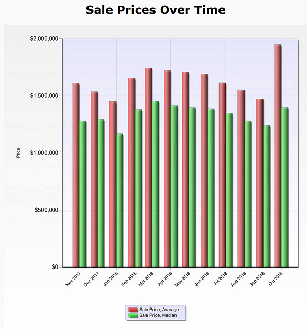 Santa Clara County - Average and Median Sale Prices over time - single family homes only