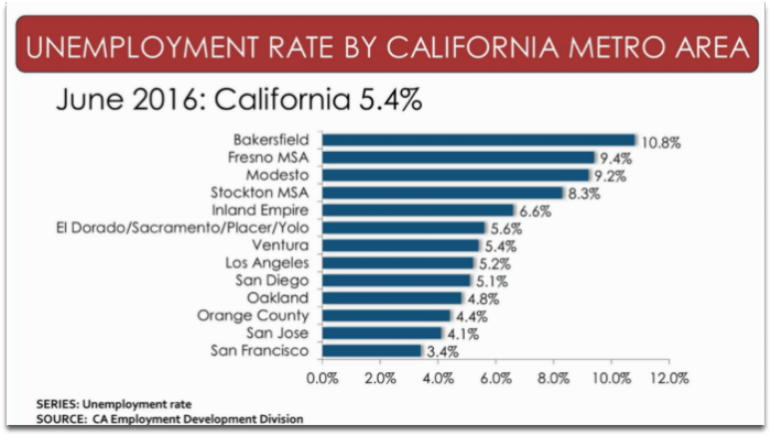 San Francisco & Silicon Valley unemployment rates plus all of California