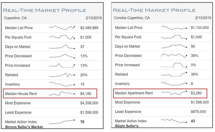 Cupertino collage - how to learn median rental prices